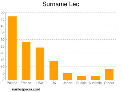 Surname Lec