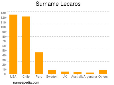Familiennamen Lecaros