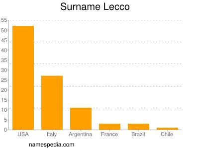 Surname Lecco