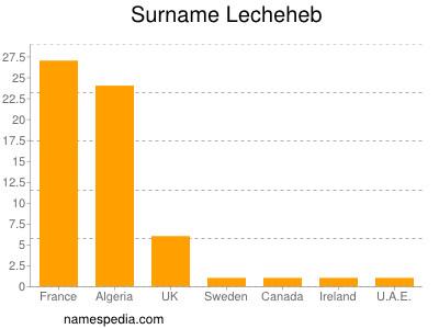 Surname Lecheheb