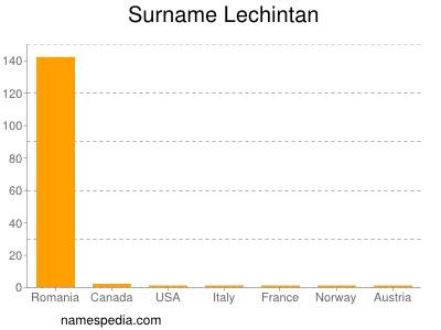 Surname Lechintan