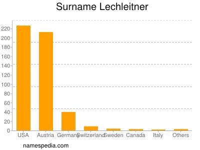 Familiennamen Lechleitner