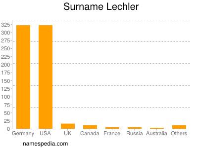 Surname Lechler