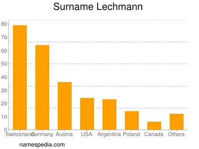 Surname Lechmann