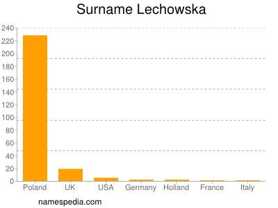 Surname Lechowska
