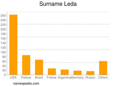 Surname Leda
