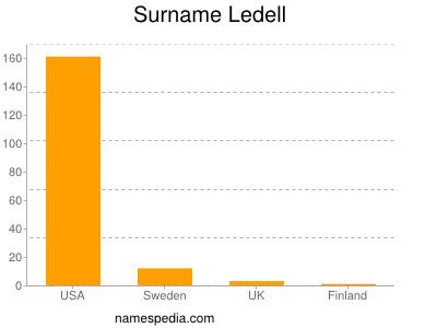 Surname Ledell