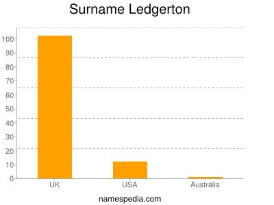 Surname Ledgerton