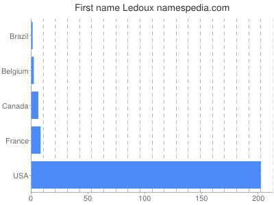 Given name Ledoux