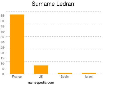 Surname Ledran