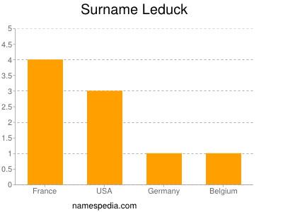Surname Leduck