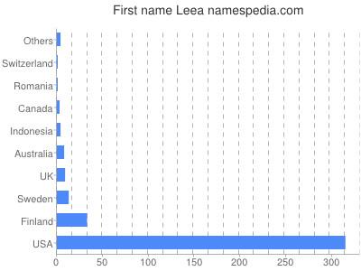Given name Leea