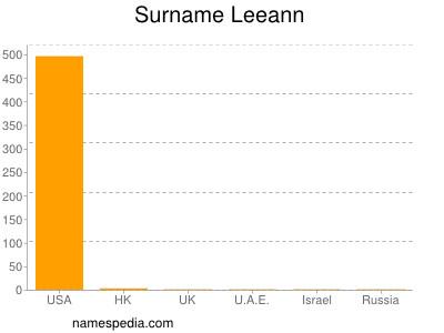 Surname Leeann