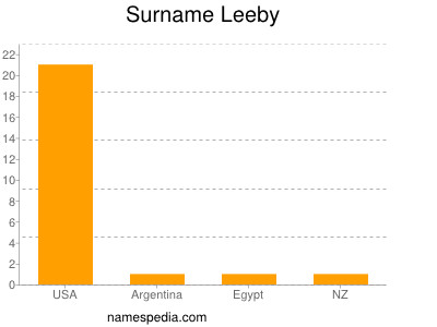 Surname Leeby