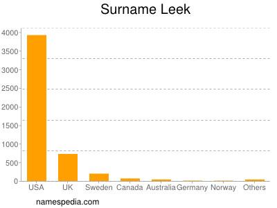 Surname Leek