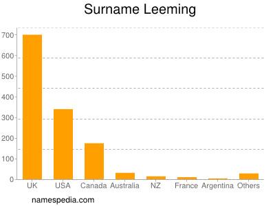 Surname Leeming