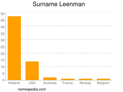 Surname Leenman