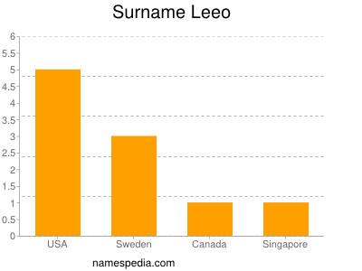 Surname Leeo