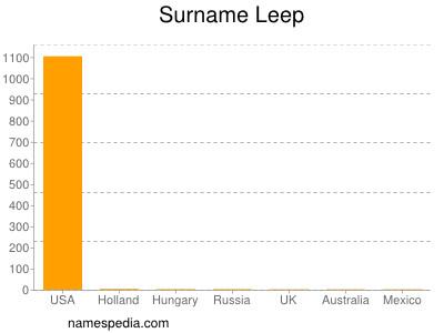 Surname Leep