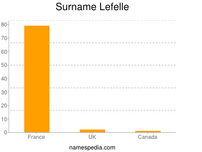 Surname Lefelle
