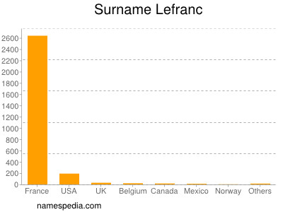 Surname Lefranc