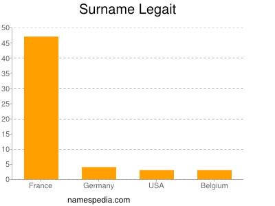 Surname Legait