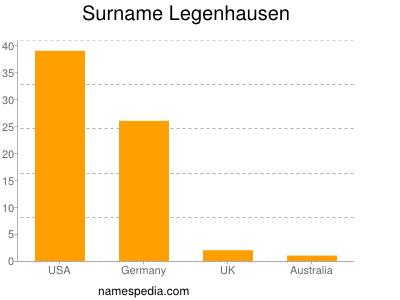 Surname Legenhausen