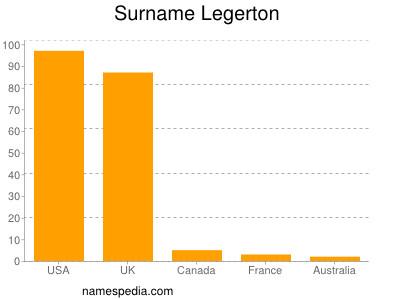 Surname Legerton