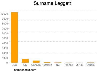 Surname Leggett
