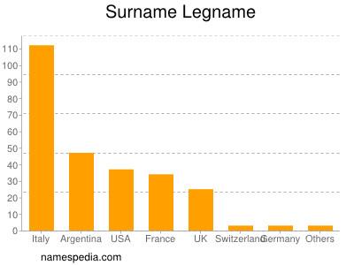 Surname Legname