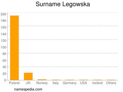 Surname Legowska