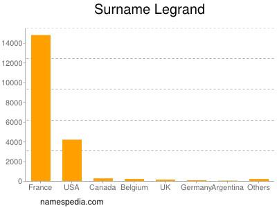 Surname Legrand