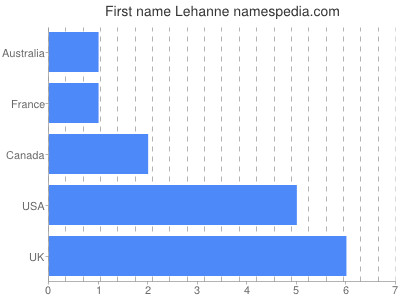 Given name Lehanne