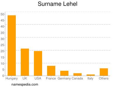 Surname Lehel