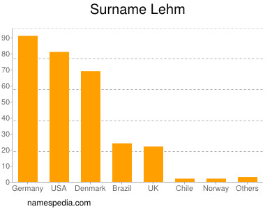 Surname Lehm