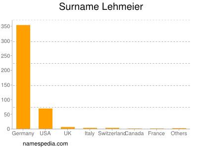 Surname Lehmeier
