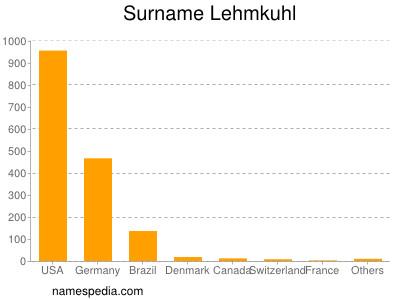 Surname Lehmkuhl