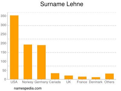 Surname Lehne