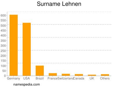 Surname Lehnen