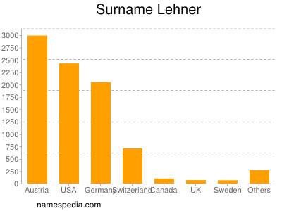 Surname Lehner
