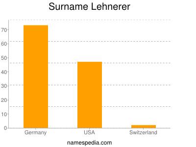 Surname Lehnerer