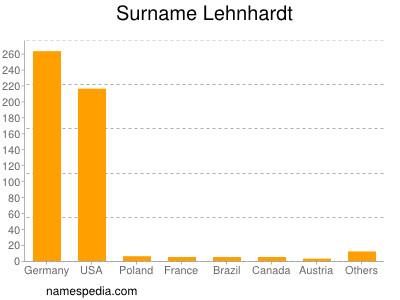 Surname Lehnhardt