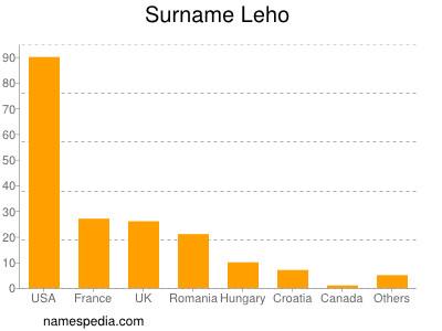 Surname Leho