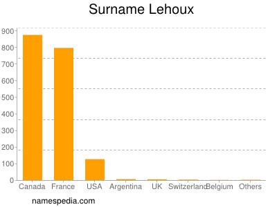 Surname Lehoux