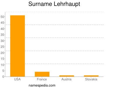 Surname Lehrhaupt
