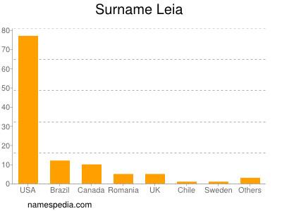 Surname Leia