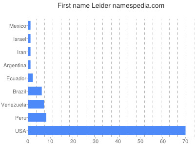 Given name Leider