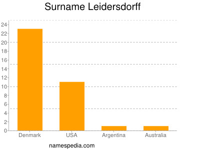 Surname Leidersdorff
