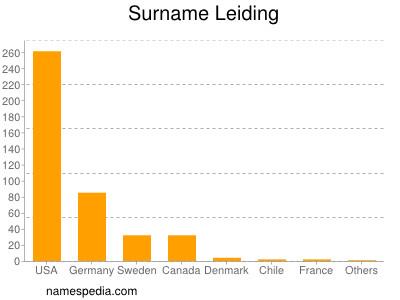 Surname Leiding