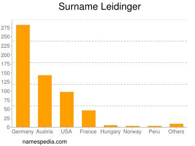 Surname Leidinger
